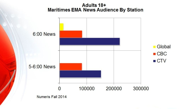 CTV Atlantic news audience 2014