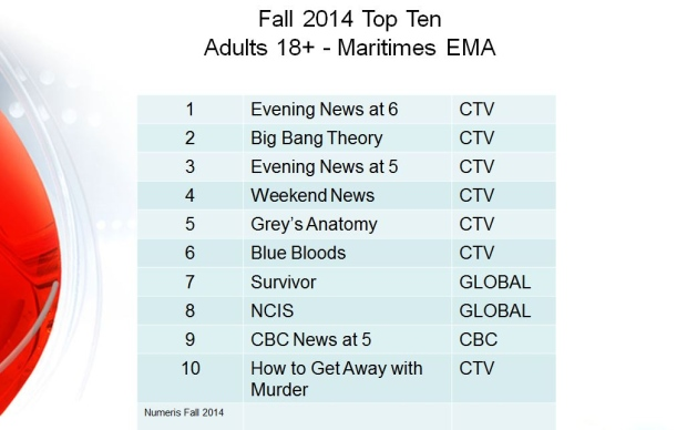 CTV Atlantic top ten