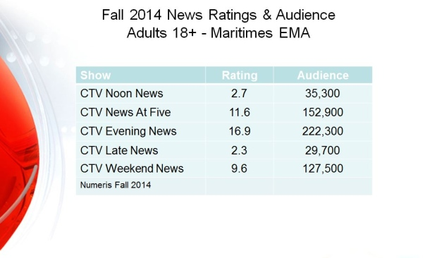 CTV Atlantic news ratings 2014