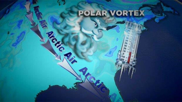 The infamous polar vortex is back...and has us reaching for winter coats and shovels.