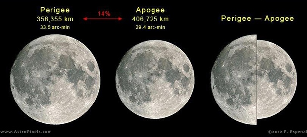 Here's a look at the size difference between the full moon at Perigee and at Apogee.