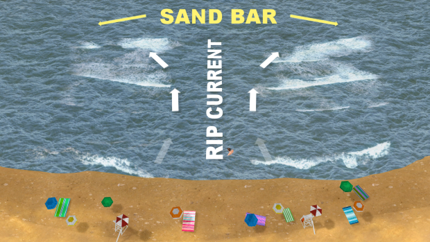 With beach weather returning, here's a refresher on riptides