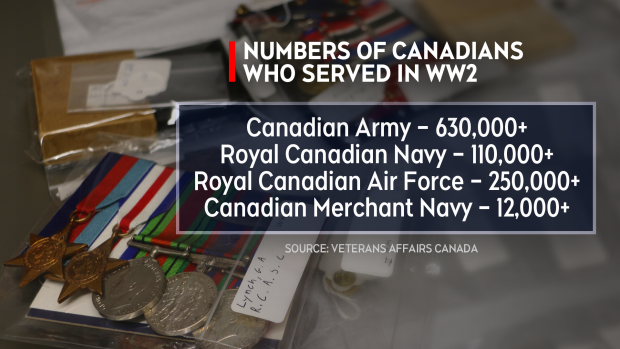 Canadians who served in Second World War