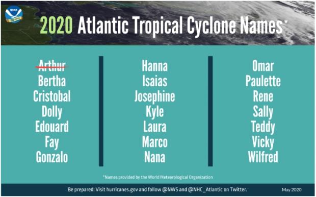 Noms des cyclones tropicaux de l'Atlantique 2020