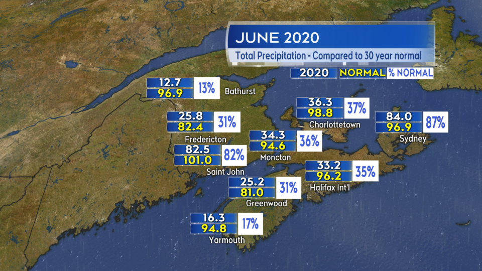 June precipitation