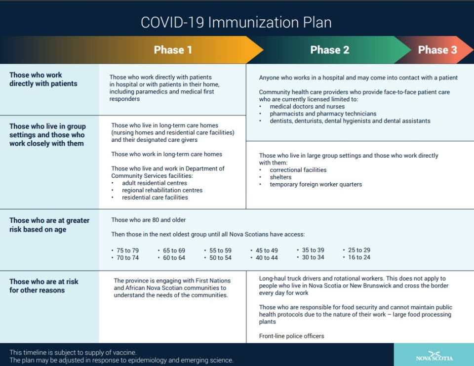 Nova Scotia COVID Plan